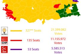 2011 - Turkish Election Results